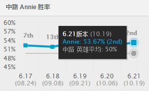 安妮/我们可以看到安妮的胜率都非常的稳定,在这个版本里,几乎是没...