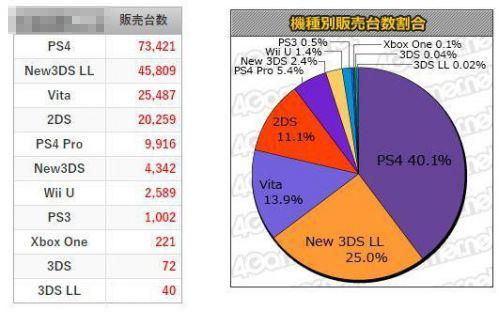 精灵宝可梦再次霸榜稳坐第一 日本游戏硬件销量公开