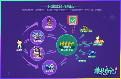 图11《桃花源记2》开放式经济系统.jpg