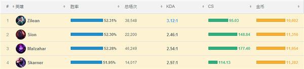蝎子韩服最近七天胜率排名