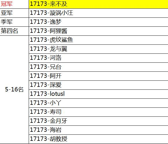 17173第二届媒体赛决赛冠军名单出炉