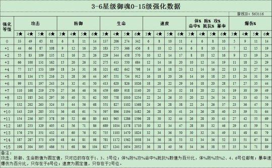 阴阳师御魂强化各级属性一览 +15御魂属性有多少