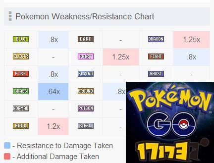 Pokemon GO精灵宝可梦GO双重属性克制解析及介绍