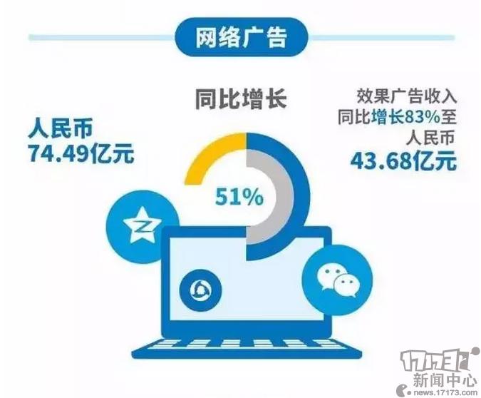 腾讯q3财报:收入403亿 王者荣耀用户4000万