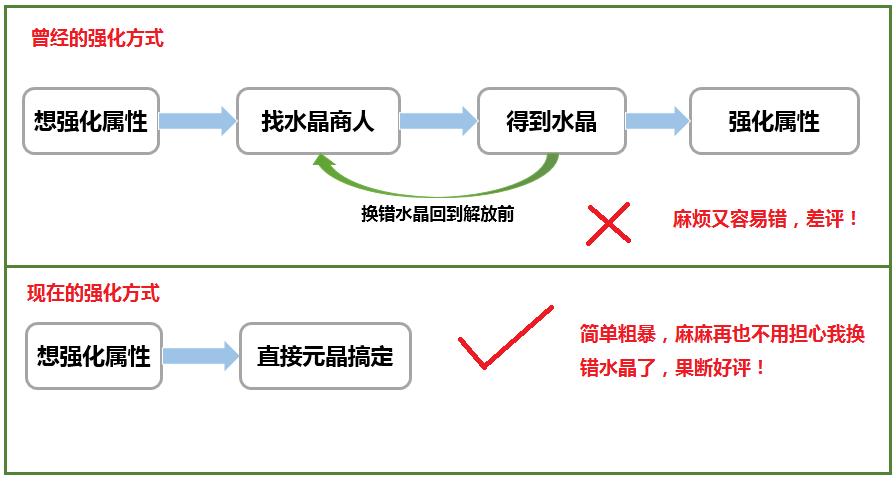 第一站影院����_简单做装备---装备制作新改革_17173魔侠传专区_17173.com中国游戏第