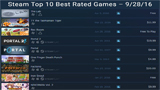 Steam十大最佳游戏中竟然30%是VR游戏