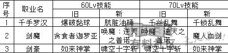 [游戏攻略] 25个旧职业60/70ex技能至今为止改版简表第2张-地下城与勇士_就爱dnf专区