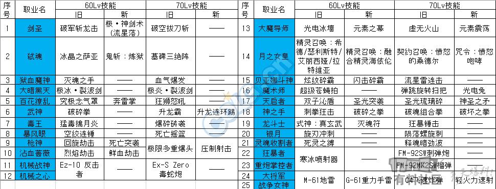 [游戏攻略] 25个旧职业60/70ex技能至今为止改版简表第1张-地下城与勇士_就爱dnf专区