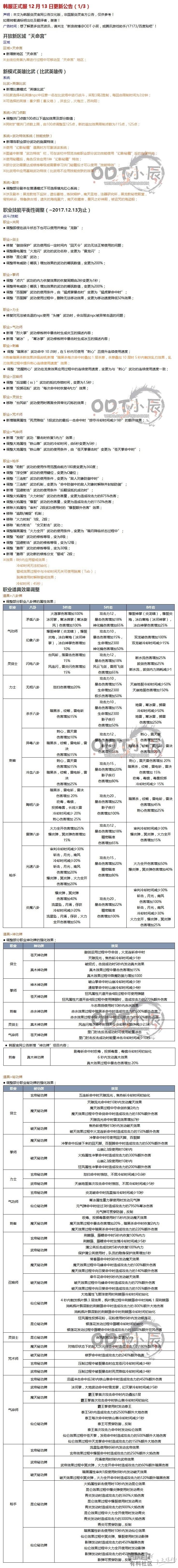 (1-修正)韩服正式服12.13更新公告.jpg