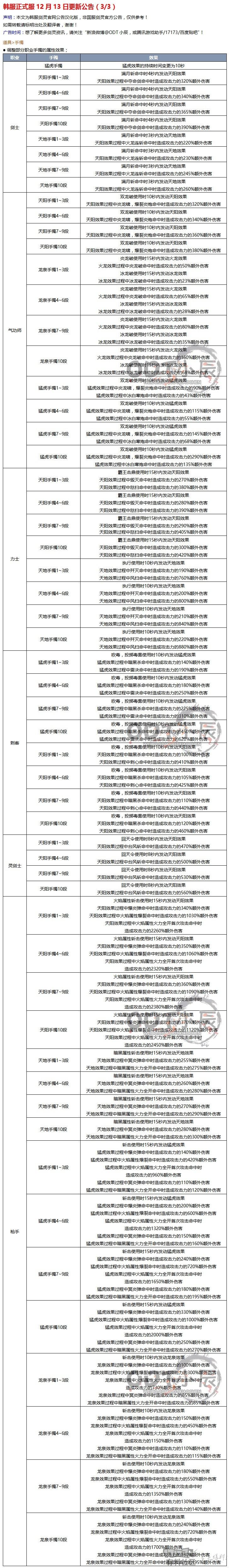 (3)韩服正式服12.13更新公告.jpg