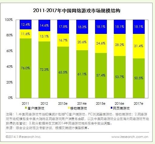 图1:网游、手游、页游2013年市场规模.jpg